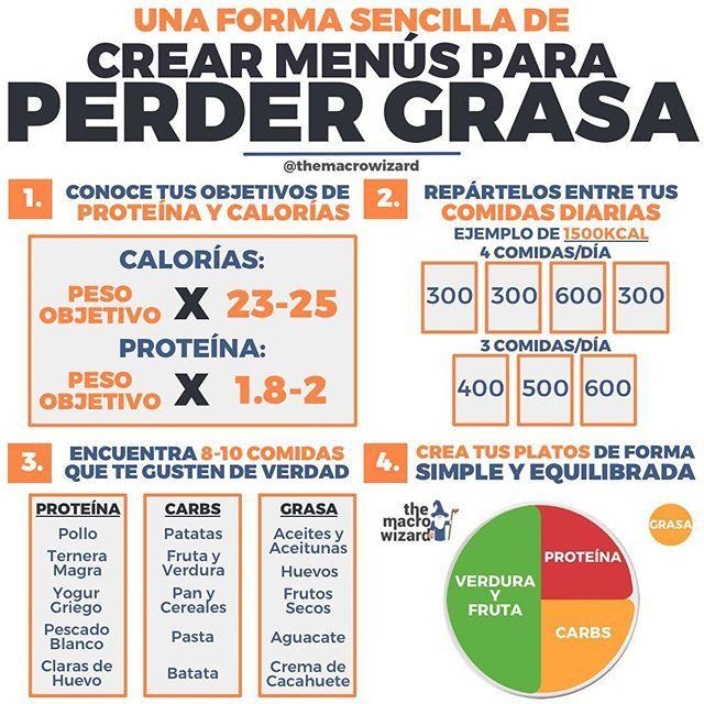 ejemplo de una dieta alta en proteínas para perder peso