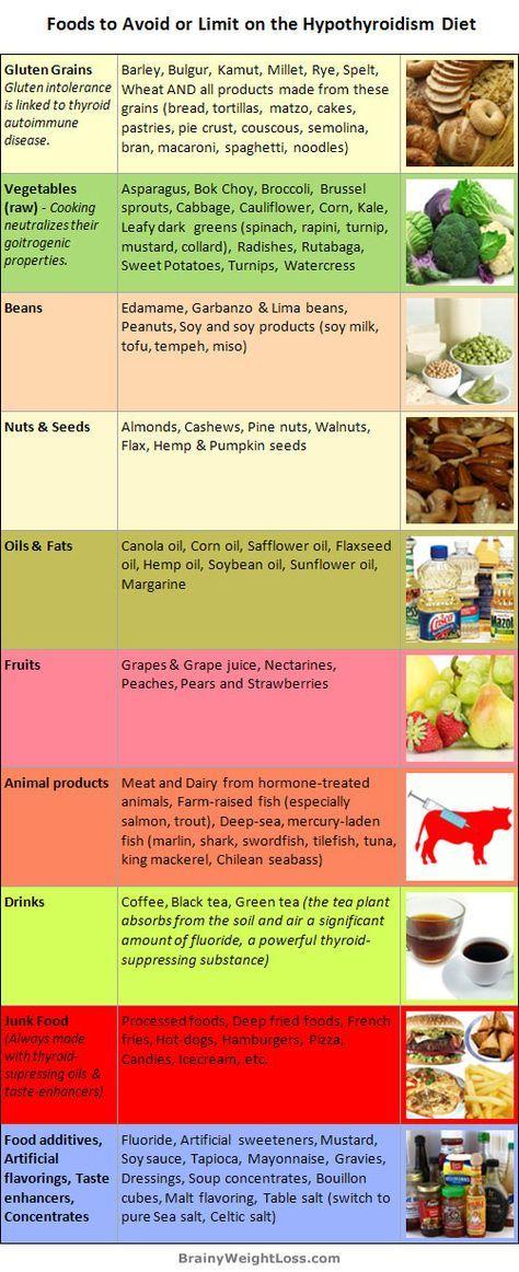 Какую диету соблюдать при гипотериозе