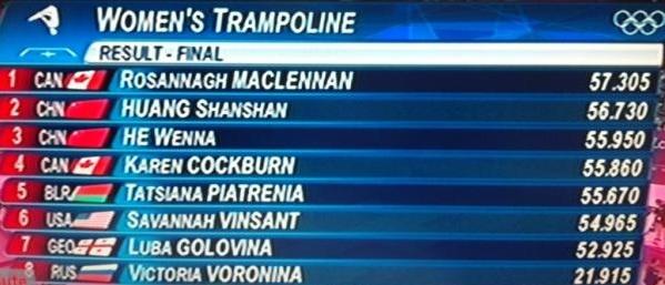 Résultats des Jeux Olympiques de Londres 2012 en épreuve de trampoline, catégorie Femmes !