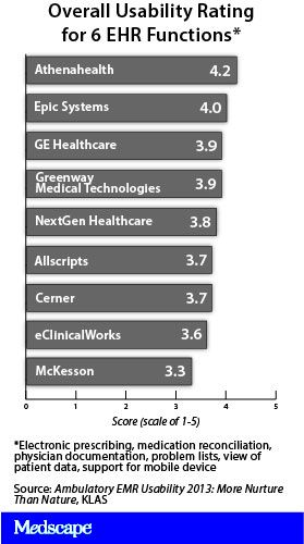 14 best Graphs \ Charts images on Pinterest Charts, Graphics and - medication reconciliation form