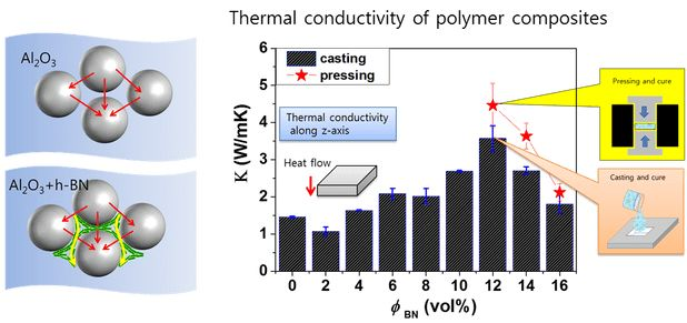 Advances in Engineering features: Synergistic effect of spherical Al2O3 particles and BN nanoplates on thermal transport properties of polymer composites