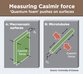 ...  Fischbach counters that designers could harness the Casimir effect by factoring it into the MEMS design model. Description from eetimes.com. I searched for this on bing.com/images