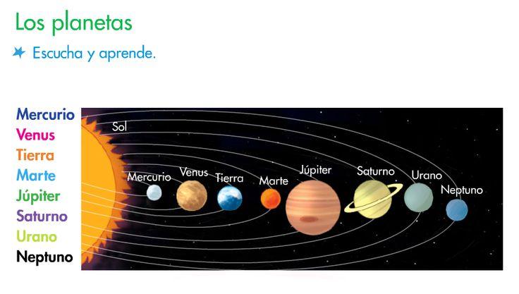 El blog de segundo: LOS PLANETAS DEL SISTEMA SOLAR