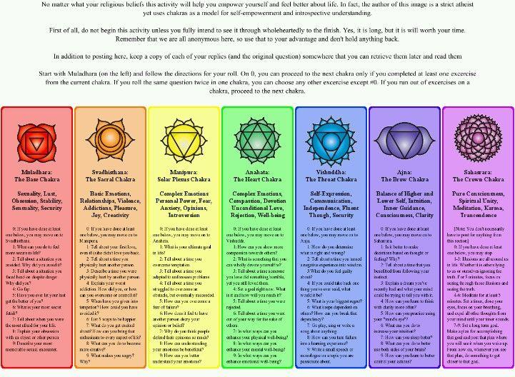 charts chakra chart and chakra on pinterest : chakras diagram - findchart.co