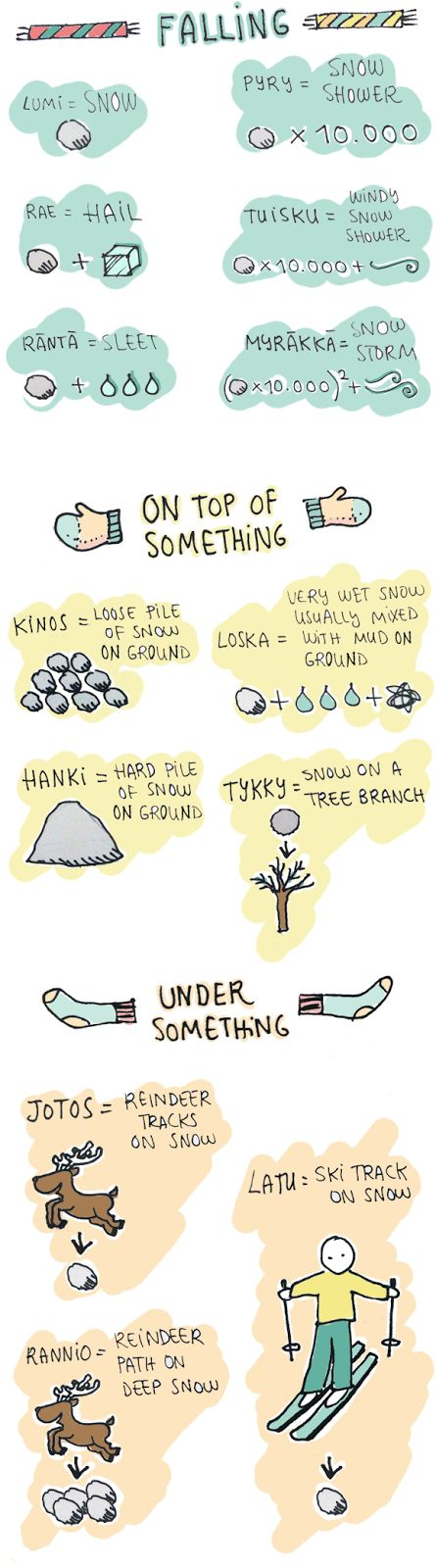 "Finnish words for snow. *** The cute blog ""LUMEN SANAKIRJA"" (=The Snow Dictionary): http://lumensanakirja.blogspot.fi/ (click this link)"