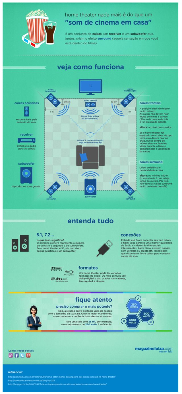 Infográfico home theater Magazine Luiza Infográfico: home theater é som de cinema em casa  This is an amazing home theater projector!  http://amzn.to/2vXBkAl