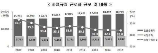 비정규직 600만명 돌파...평균 월급 146만7000원 : 네이버 뉴스