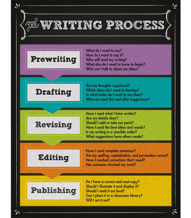 writing process for kids poster Writer's workshop is a framework for teaching writing in writer's workshop,  students  on each poster paper put one of the six steps in the writing process.