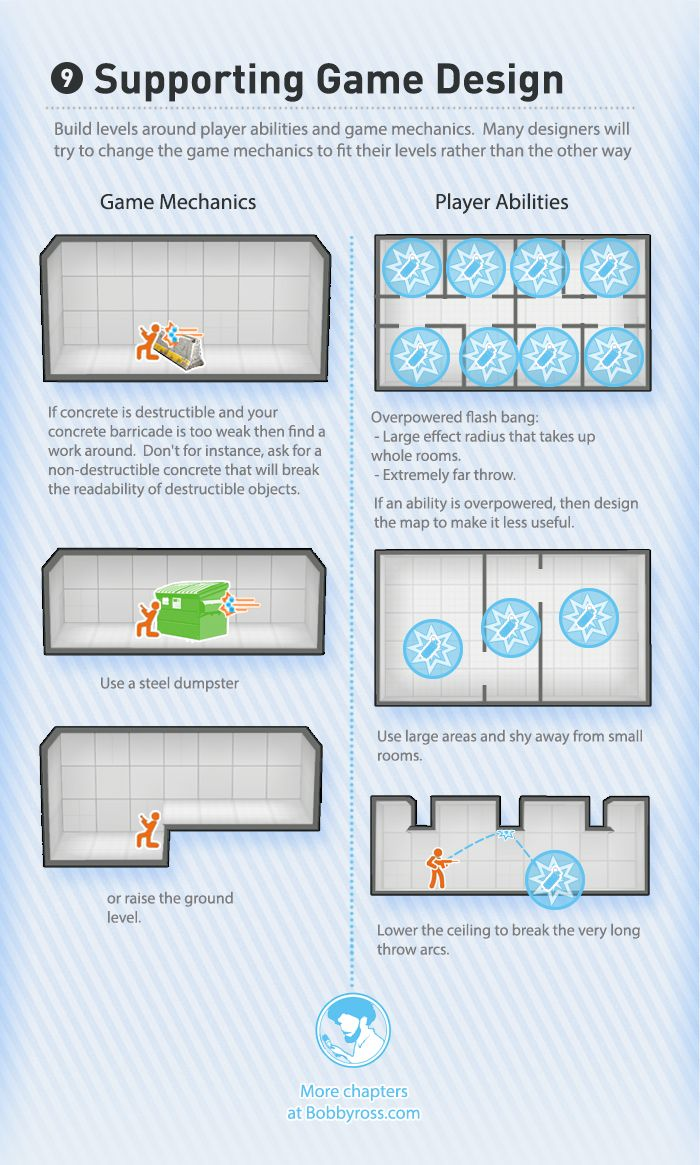 The Visual Guide for Multiplayer Level Design, Bobby Ross. Chapter 9: Supporting game design.   http://bobbyross.com/blog/2014/6/29/the-visual-guide-for-multiplayer-level-design