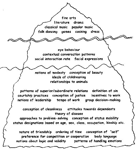 cultural iceberg- teaching culture involves more than just the tip