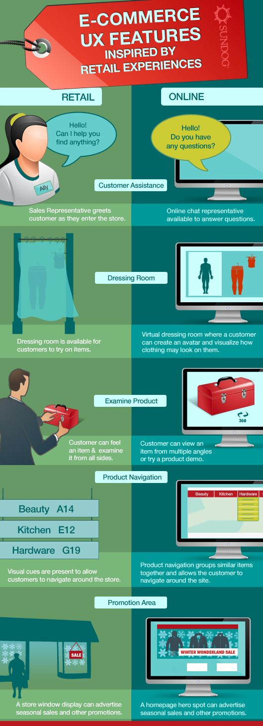 E-Commerce UX Features Inspired by Retail Experiences #UX #INFOGRAPHIC