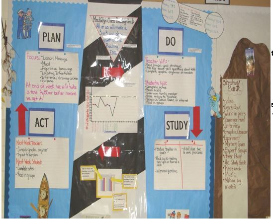 Classroom Improvement Ideas ~ Best images about continuous classroom improvement on
