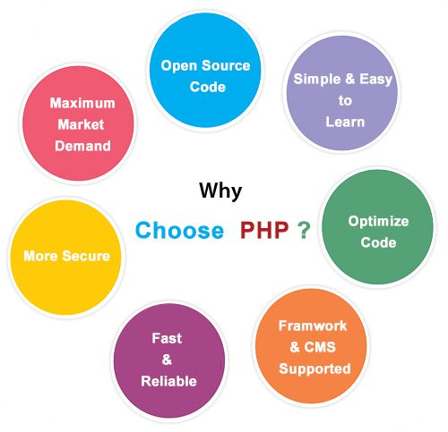 Why developers choose PHP for web development ~ M2 Software Solutions