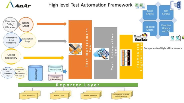 #High Level Test Automation Framework #Function Calls/Libraries #Driver Script #Automation Script Respository #Automation Script #Object Repository #AnArSolutions www.anarsolutions.com