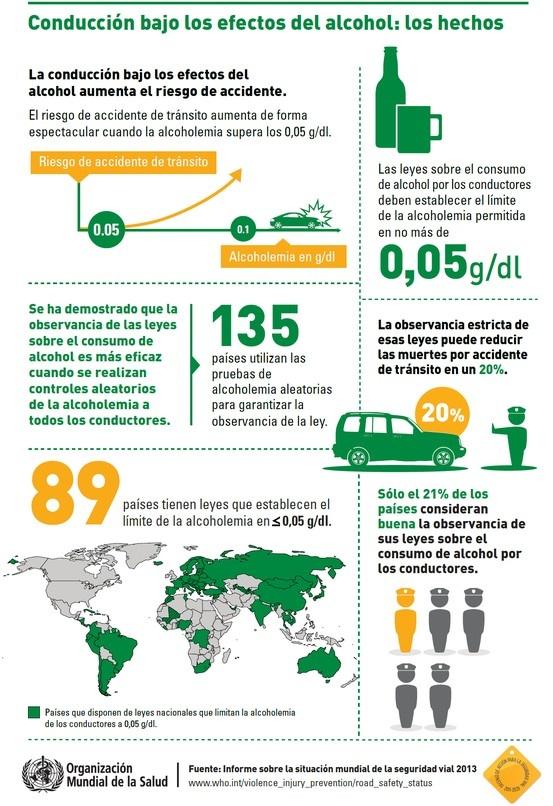 Infografia 02 - Colección de infografías de la Organización Mundial de la Salud, acerca de la situación mundial de la seguridad vial 2013.