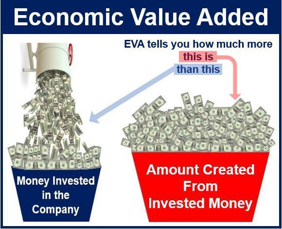Economic Value Added Explained Visually