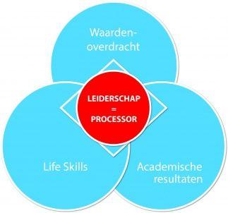 Over Congres 'Leiderschap en Life Skills' met Covey's 7 gewoonten - CPS.nl  De kern van de 7 gewoonten zit in  zelf-leiderschap en Life Skills. The Leader in Me is het proces waarin de 7 gewoonten zijn verwerkt. Wereldwijd wordt The Leader in Me met succes toegepast in meer dan  2000 basisscholen. Leerlingen zijn sociaal vaardiger, bereiken meer, ontwikkelen hun talenten en persoonlijkheid optimaal. Het heeft effect op de sociaal emotionele ontwikkeling  en het gedrag van leerlingen.