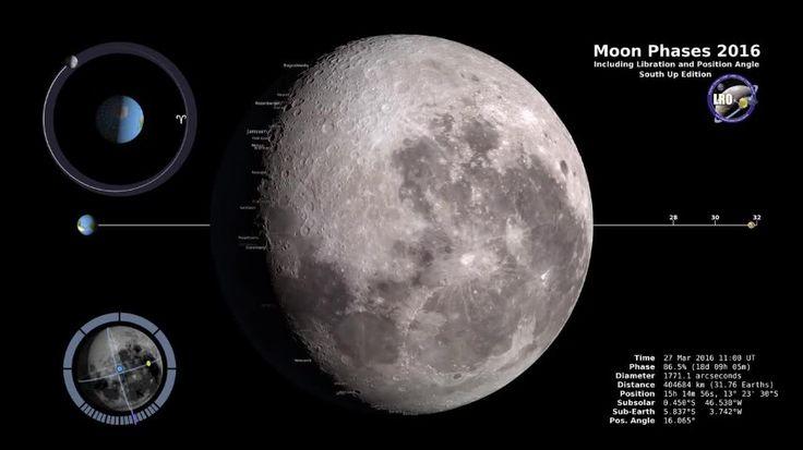 Perchè vediamo sempre lo stesso lato della luna? La spiegazione è da ritrovarsi nel fenomeno della rotazione sincrona, ossia quando il moto di rivoluzione e rotazione di un corpo celeste sono uguali: la Luna quindi, ruotando intorno alla Terra che ruota a sua volta, mostrerà al nostro pianeta sempre la stessa faccia. Il fenomeno è ben rappresentato nel quadrante in alto a sinistra di questo video simulazione, prodotto dalla NASA, che sintetizza in 5 minuti, le fasi lunari dell'intero anno…