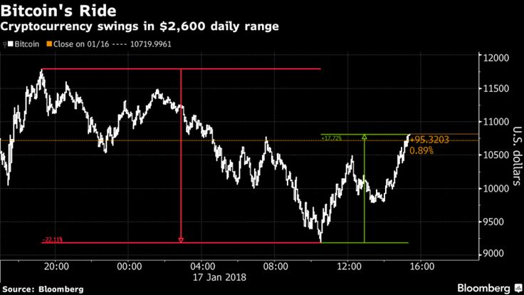 Bitcoin Storms Back From Dip Below $10,000 in White-Knuckle Ride - Bloomberg