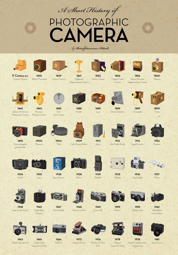 Un excepcional poster gratis para imprimir con la Historia de las Cámaras Fotográficas