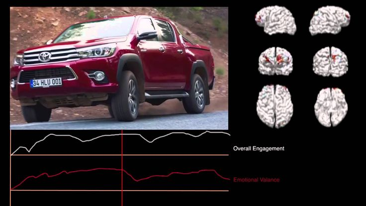 Toyota New Ads Test with NeuroMarketing