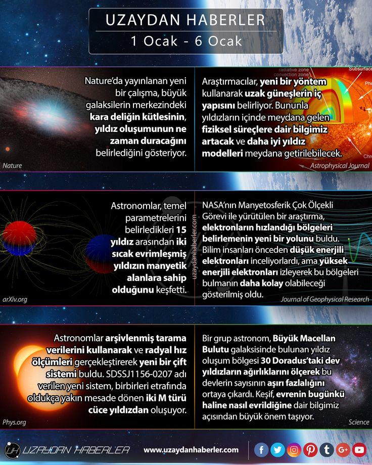 1 Ocak  6 Ocak | Uzaydan Haberler