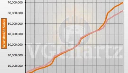 PS4 vs PS3 and Xbox 360 VGChartz Gap Charts July 2017 Update: The gap grew in favor of the combined sales of the PS3 and Xbox 360 when…