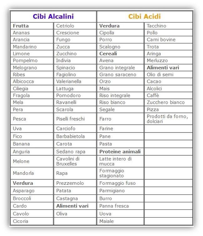 Cibi acidi e cibi alcalini: Cosa mettiamo nel piatto? | Acqua Kangen