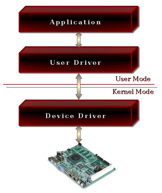 Get best device drivers course and training in Noida, India with the help of us. We are one of the leading device driver course provider along with job placement and training certificate. We have well experience professional guide you to achieve your goal.