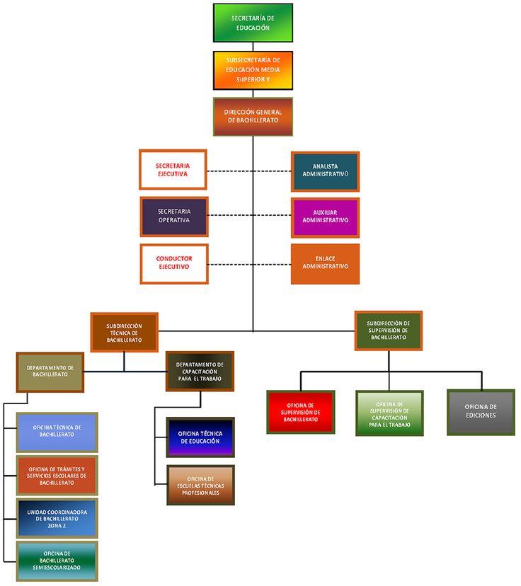 Organigrama | Direccion General de Bachillerato