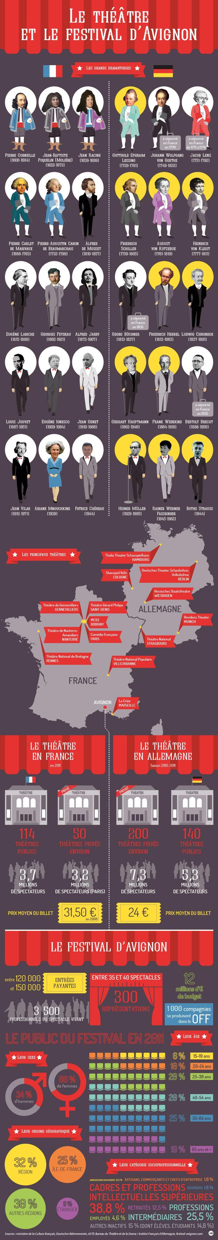 Le théâtre et le festival d'Avignon - ARTE