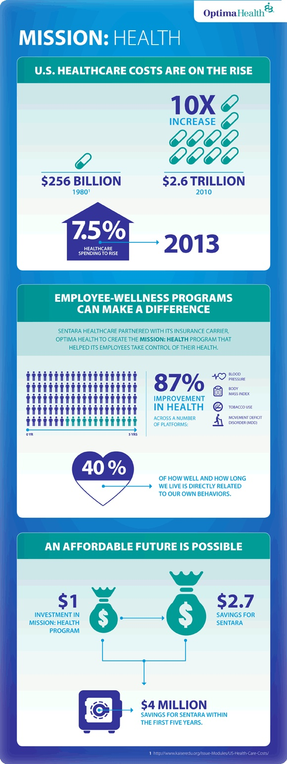 U.S. healthcare continues to rise! Click on the infographic to get the interactive version. #OurHealthClinic