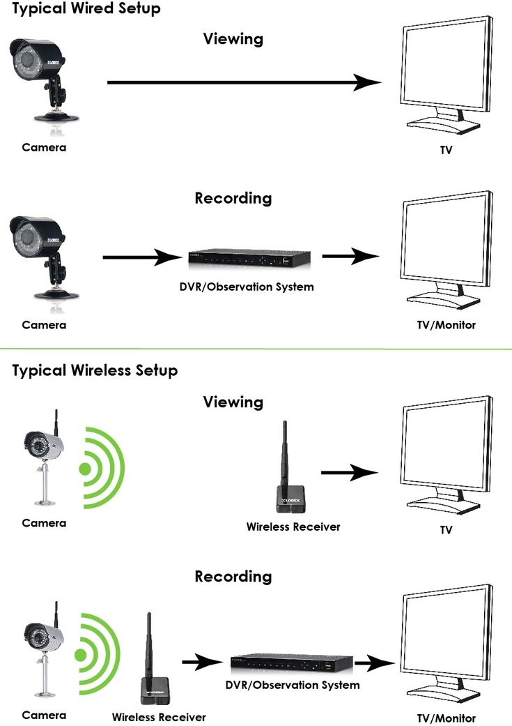 home security camera wired systems