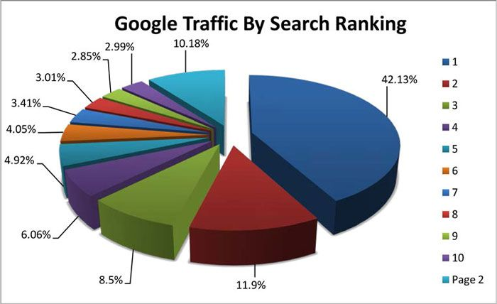 Website Search Engine Optimization (SEO) can drive Traffic, Leads and Sales. Let the best SEO team help your business become #1. Get a free consultation here: http://bestontarioseo.com to get more customers online.