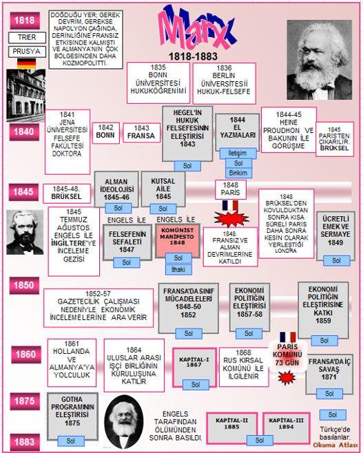 Marx, Karl Heinrich  (d. 5 Mayıs 1818, Trier; 14 Mart 1883, Londra.)     Sosyal bilimci, tarihçi ve devrimci olarak Marx, hiç kuşku yok...