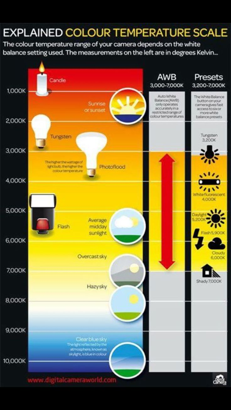 16 best lighting images on pinterest color temperature free colour temperature scale photography cheat sheet from digital camera world nvjuhfo Choice Image