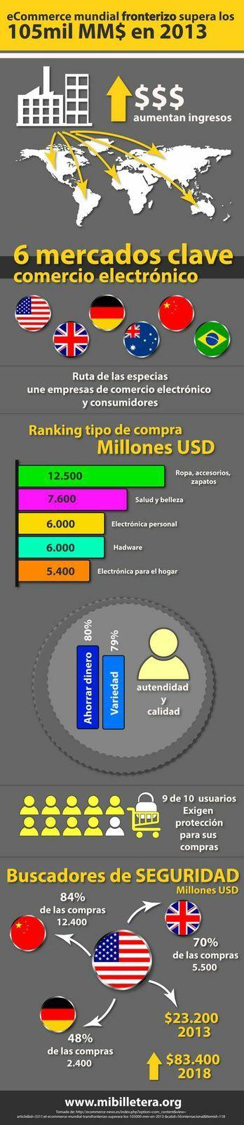 El ecommerce mundial transfronterizo superará los 105.000 MM$ en 2013 visita www.mibilletera.org