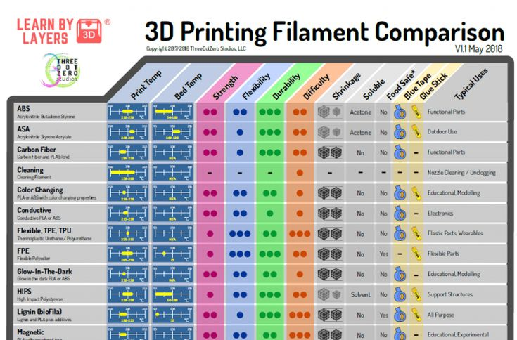 Free 3D printing filament comparison guide for education