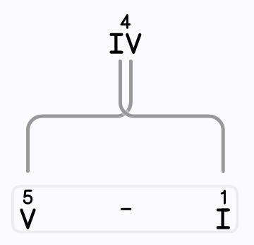 This Roman Numeral Converter allows you to enter either a Roman numeral or a number in conventional Arabic form and it will convert it instantly to the other.   #romannumeralconverter #visualromannumeralconverter #onlinemathtool #learningromannumerals #romannumerals #convertromannumerals #romantoarabic