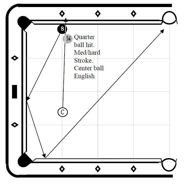 Side Pocket Bank Shot - Illustration courtesy of The Drill Instructor