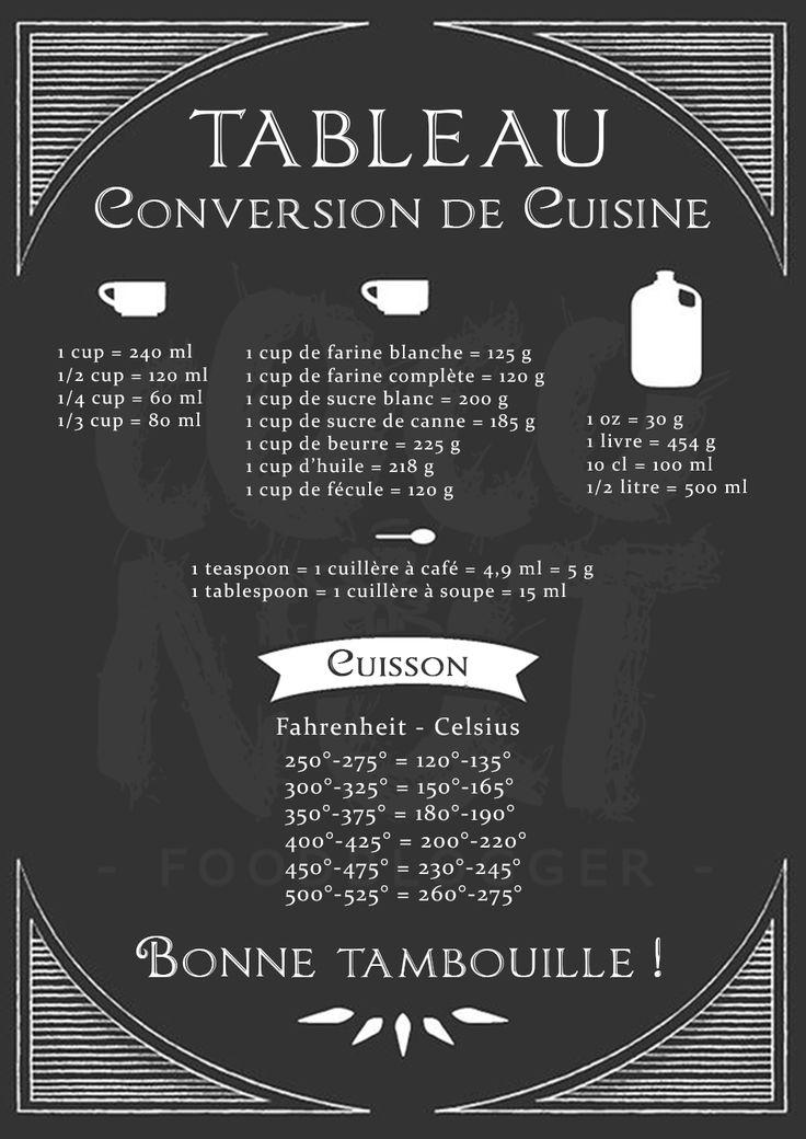 Best 25 conversion cuisine ideas on pinterest for Affiche pour cuisine
