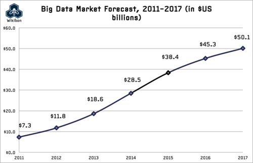[Chart] Big #Data Vendor Revenue And Market Forecast 2013-2017 : source @Wikibon