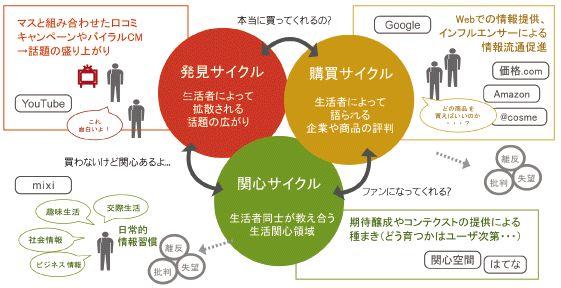 ソーシャルメディアマーケティング | D4DR(ディーフォーディーアール)株式会社