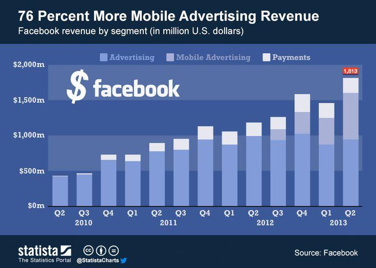 76 percent more mobile advertising revenue #infographic