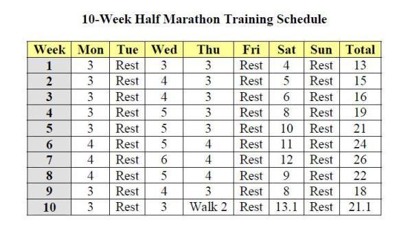 half marathon training schedule everything running pinterest