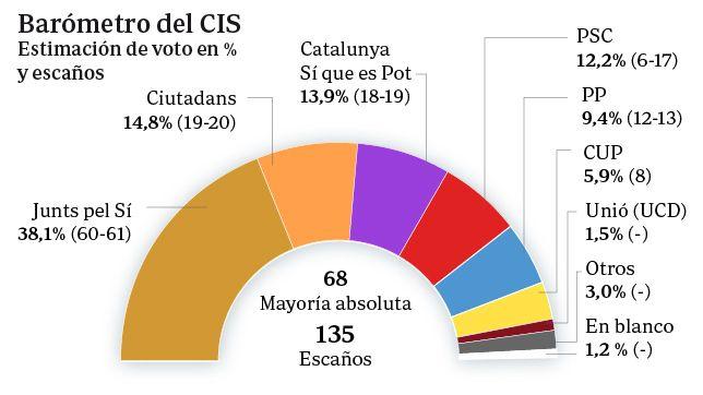 La lista de Artur Mas se queda a siete u ocho diputados de la mayoría absoluta