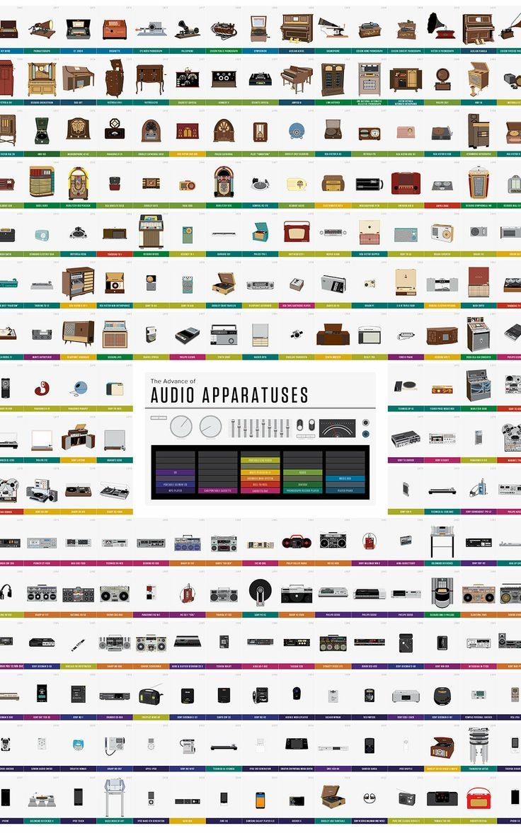 Infographic: The History Of Audio Equipment, Pop Chart Labs