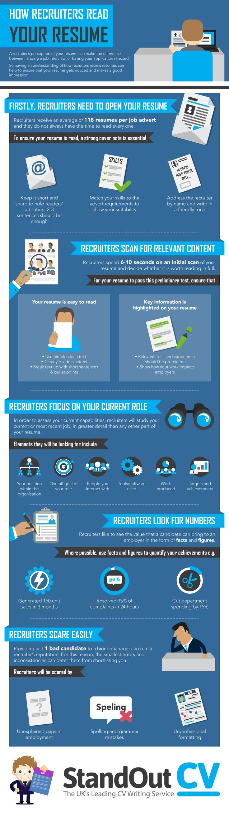 How Recruiters Read Your Resume