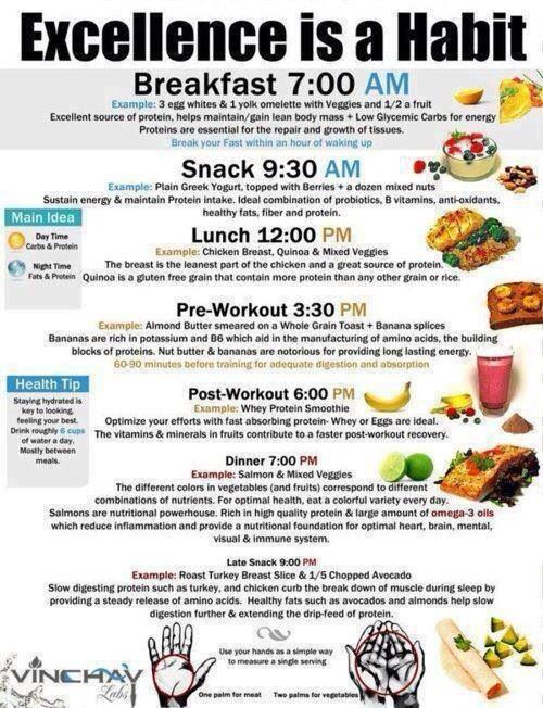 When & how to eat. Need to change my one meal into many meals.