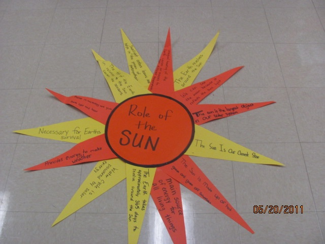 Sun facts graphic organizer  as they read they added a strip to the wall